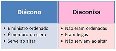 diacono_diaconisa