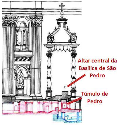 Resultado de imagem para túmulo do apóstolo são pedro